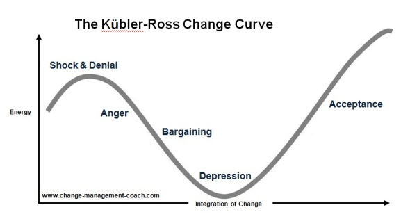 kubler_ross_change_curve